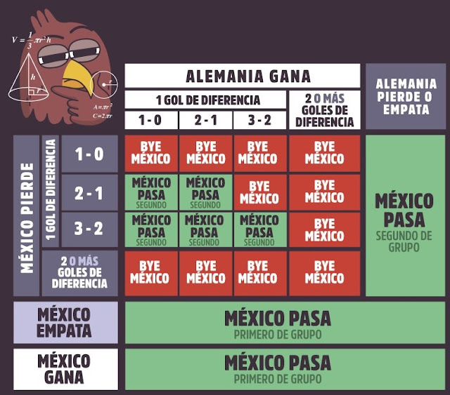 ¿Qué necesita México para pasar a Octavos del Mundial de Rusia?
