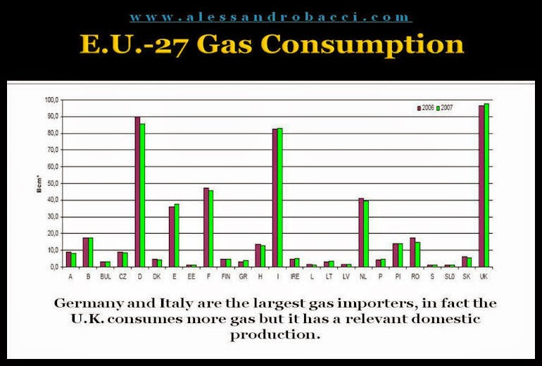 BACCI-Is-the-E.U.-Energy-Policy-Reliable-Facing-the-European-Dependence-on-Russian-Gas-pptx-5-May-2008