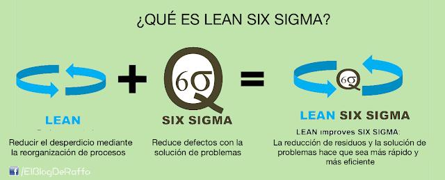 ¿QUÉ ES EL LEAN SIX SIGMA? - Pautas generales para implementar un programa SIX SIGMA