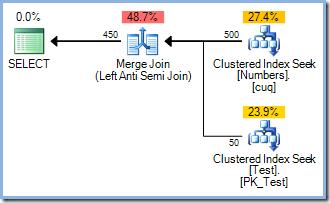 SELECT query plan