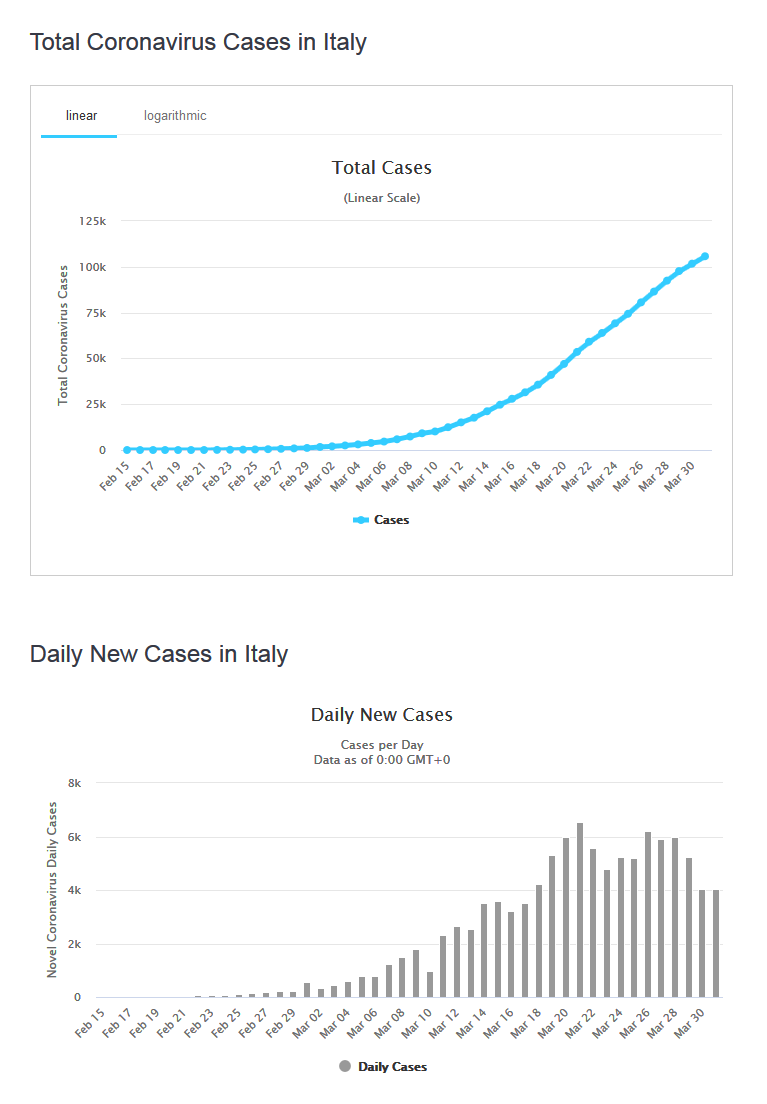 Italy Coronavirus 105,792 Cases and 12,428 Deaths - Worldometer