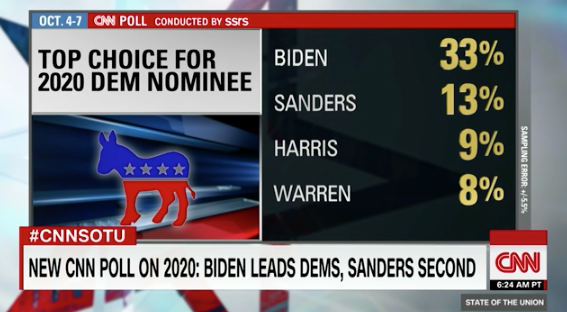 CNN Poll: More see Trump win likely as Biden leads crowded Democratic field