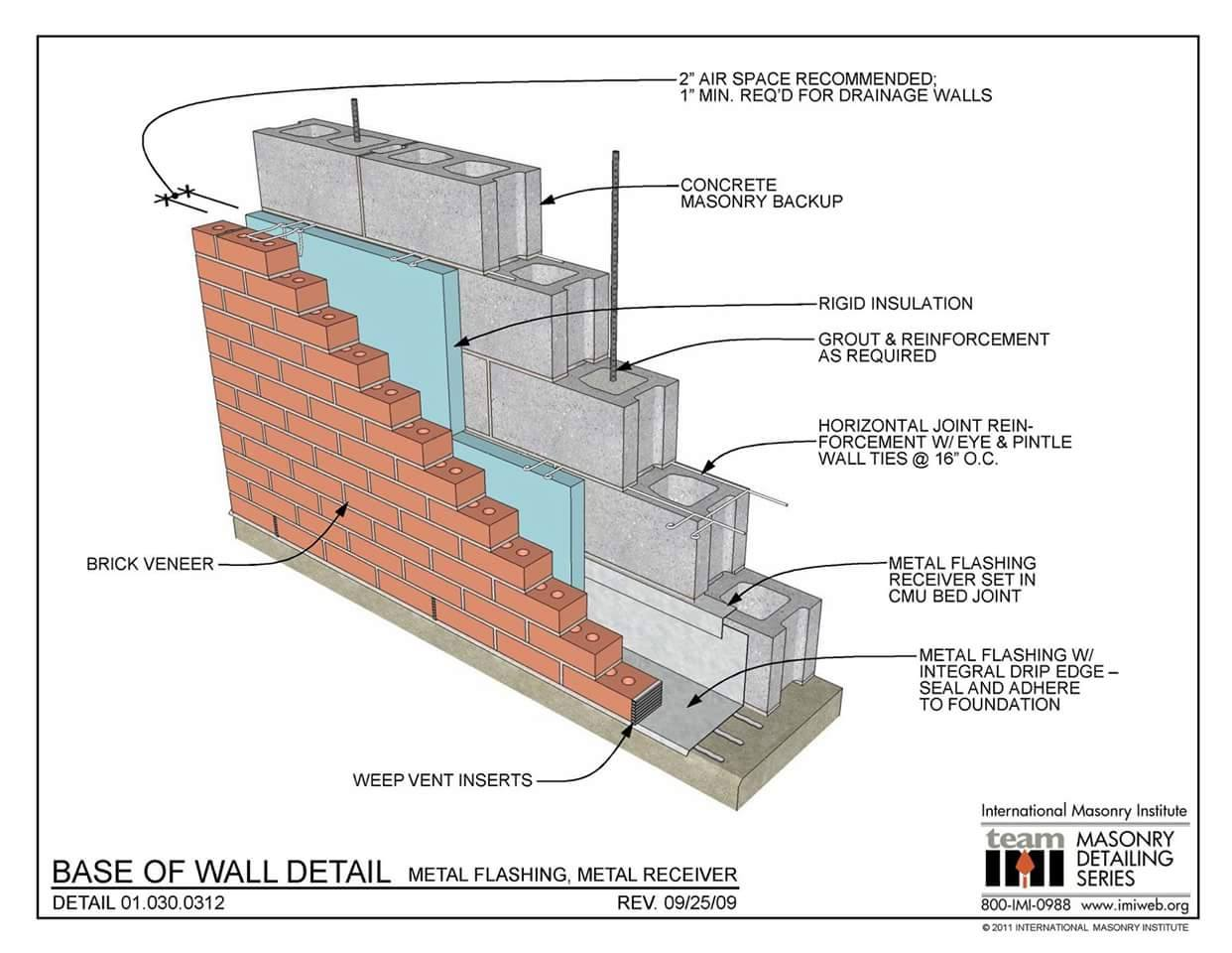 Types Of Masonry Walls Quantity Surveying Practices