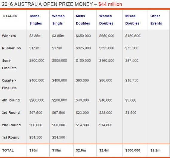 Grand Slam Australian Open 2016 Total Prize