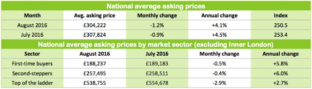 average asking price rm august 2016