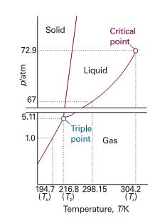 Chemistry transformasi fisis zat murni diagram fasa karbondioksida ccuart Choice Image