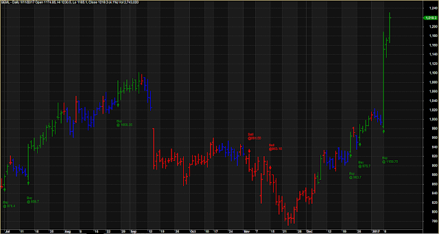 Intraday Specialist Line Chart