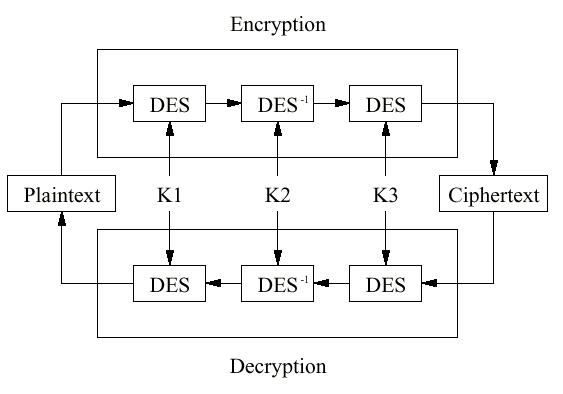 Triple data encryption system (DES)