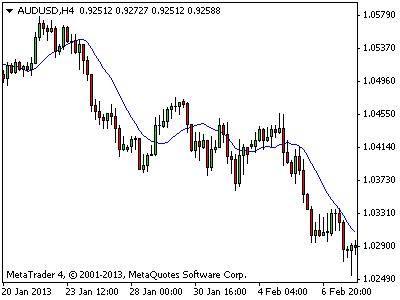 Forex moving average indicator download - Binary option 5 min trades