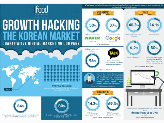 Seoul Eats: Growth Hacking the Korean Market