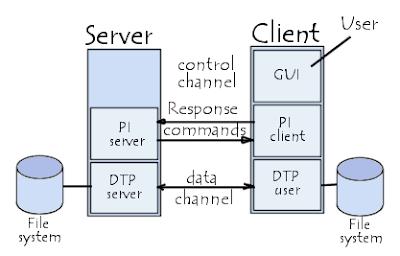 perbedaan ftp client dan ftp server