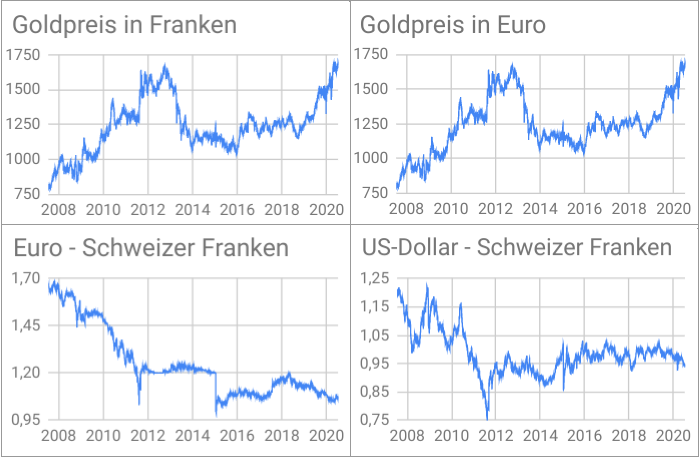 Diagramme Goldpreisentwicklung in CHF und Euro, EUR/CHF-Kurs, USD/CHF-Kurs 2007-2020