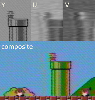 [Image: The three chroma channels Y, U, and V shown separately as greyscale images, together with a coloured composite of Mario and two Goombas.]