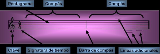 Partes de un Pentagrama:clave,signatura de tiempo,compases,barra de compás y líneas adicionales