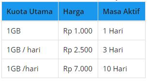 Paket Murah Indosat Ooredoo