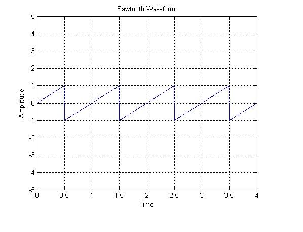 S5ecelectronicsandcommunication Matlab Program For Sawtooth