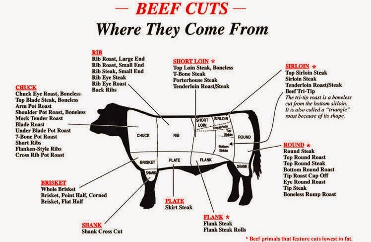 Cooking With Mary And Friends Benefits Of Buying A Whole Side Of Beef