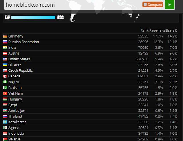 Dự án đầu tư HomeBlockCoin - Lending 50%/tháng