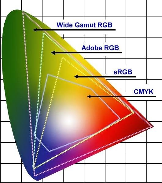 色域與色彩空間 ~ 高飛的 Adobe Photoshop 論壇