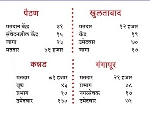 Aurangabad Nagar Palika Election 2016 Result
