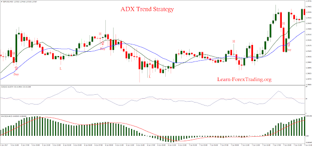 ADX Trend Strategy