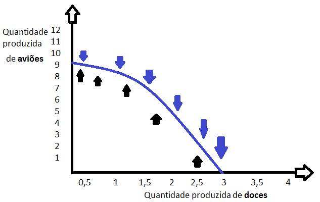 Fronteira de Possibilidade de Produção (FPP)-2