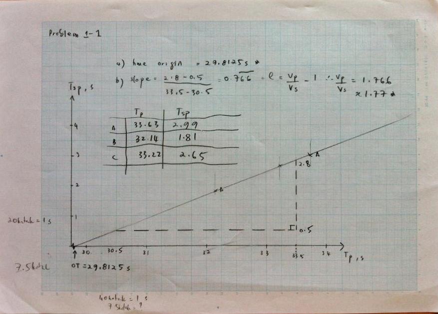 vp vs ratio poisson relationship derivation