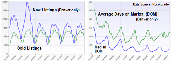 Jim Smith's personal blog: What Is Denver's Real Estate Market Like
