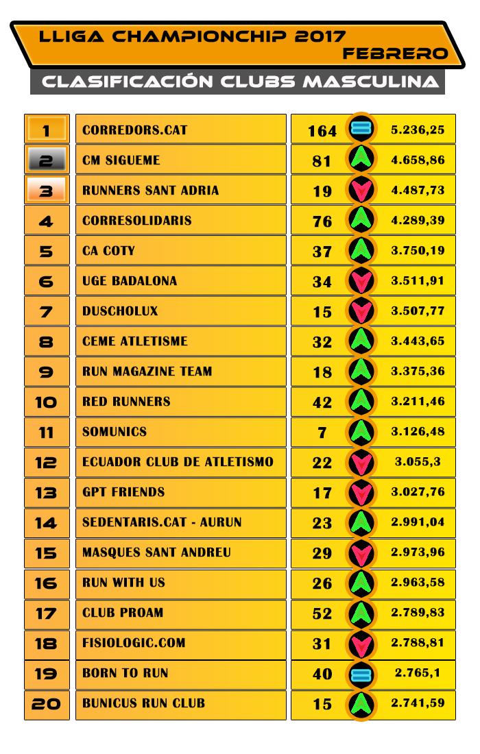 Lliga Championchip 2017 - Clasificación Clubs Masculina Febrero