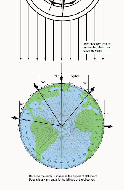 what is the relationship between polaris and latitude