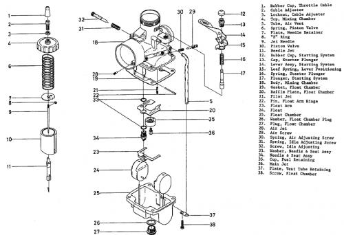 OTOMOTIF: Cara Setting Karburator Motor