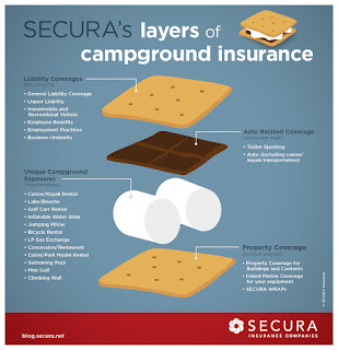 Campground Insurance Infographic