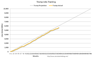 Trump Job Tracker