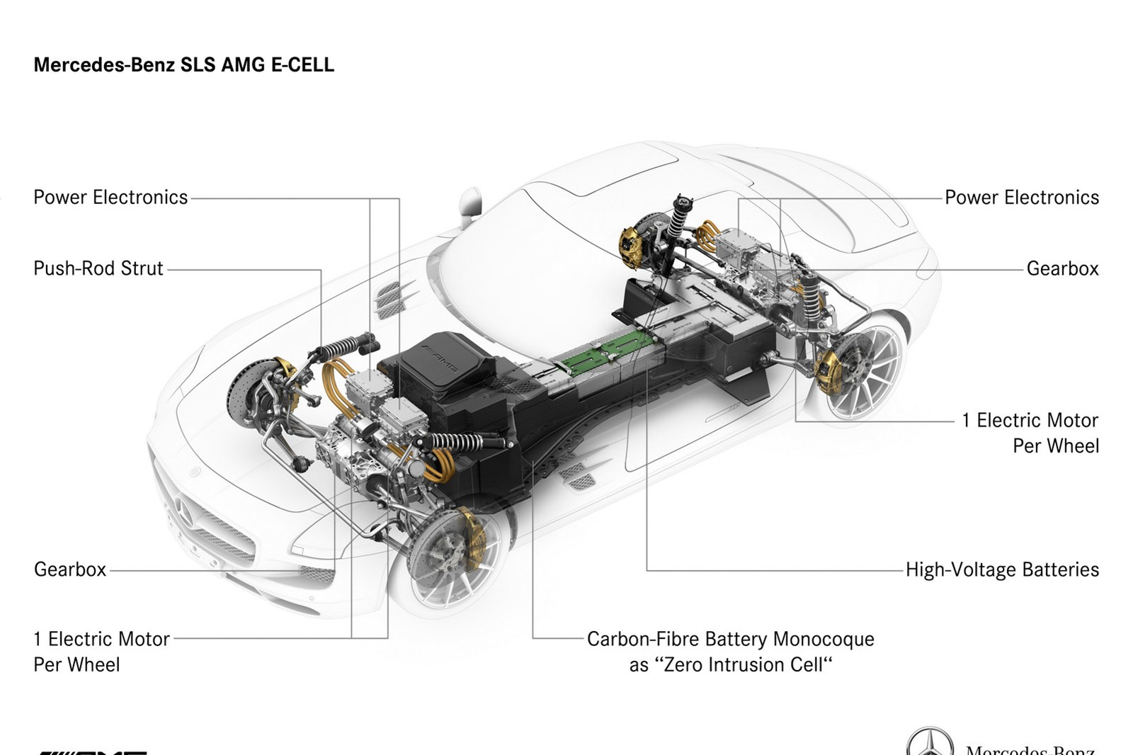 small resolution of mercedes reveal sls e cell s awd torque vectoring powertrain electric vehicle news