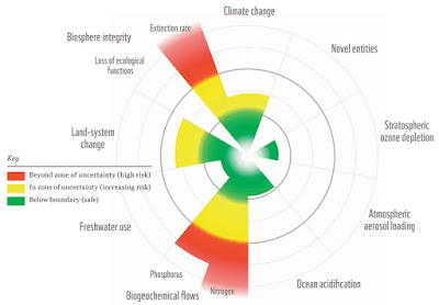 Earth's planetary boundaries - graph