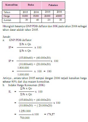 Contoh Soal Indeks Harga : contoh, indeks, harga, Daily, Activity:, Indeks, Harga, Produsen, (IHP)