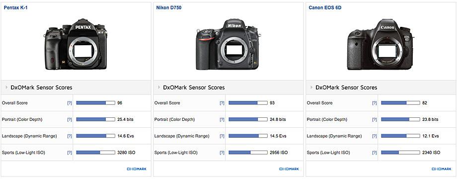 Сравнение Pentax K-1, Nikon D750 и Canon EOS 6D