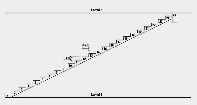Cara Menghitung Volume Cor Beton Tangga Putar pada Rumah