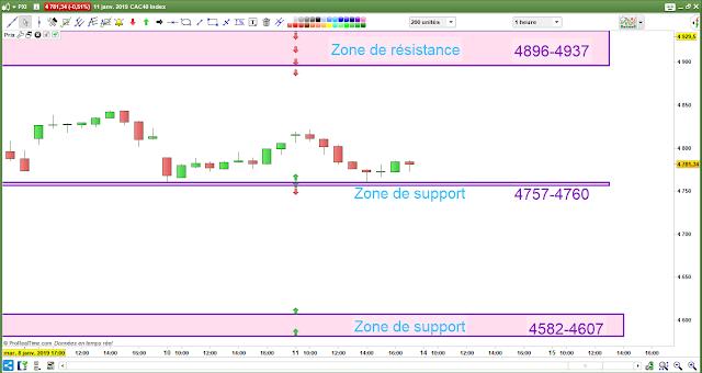 Plan de trade cac 40 14/01/19