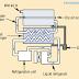 Nghiên cứu về máy sấy khí trong hệ thống khí nén (Part 2/2)