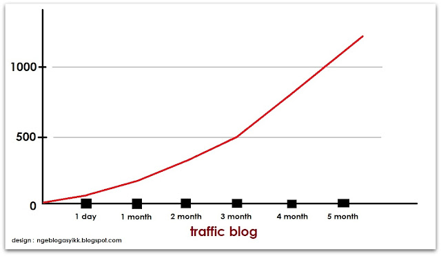 grafik traffic blog site website ngeblogasyikk