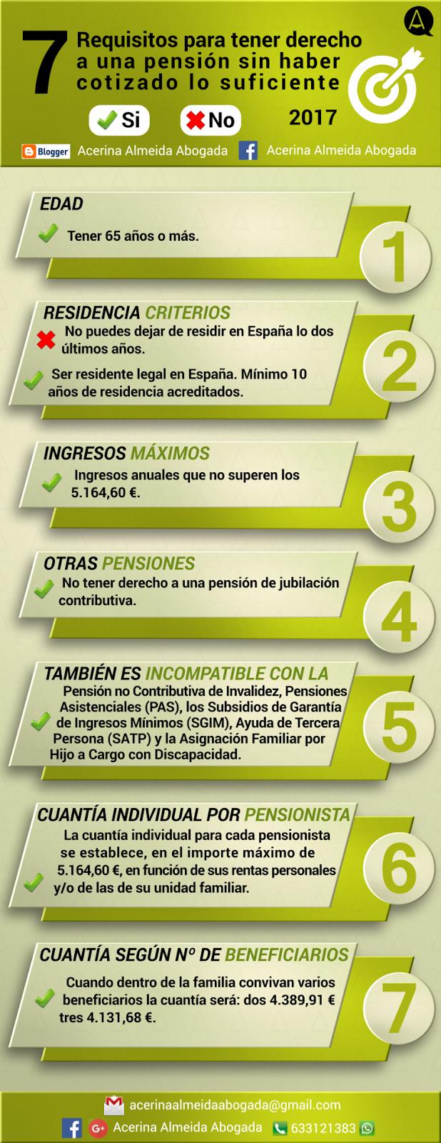 Infografía con los requisitos para tener derecho a una pensión no contributiva.