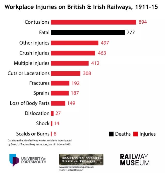 Tanfield Railway Blog: Railway Accidents