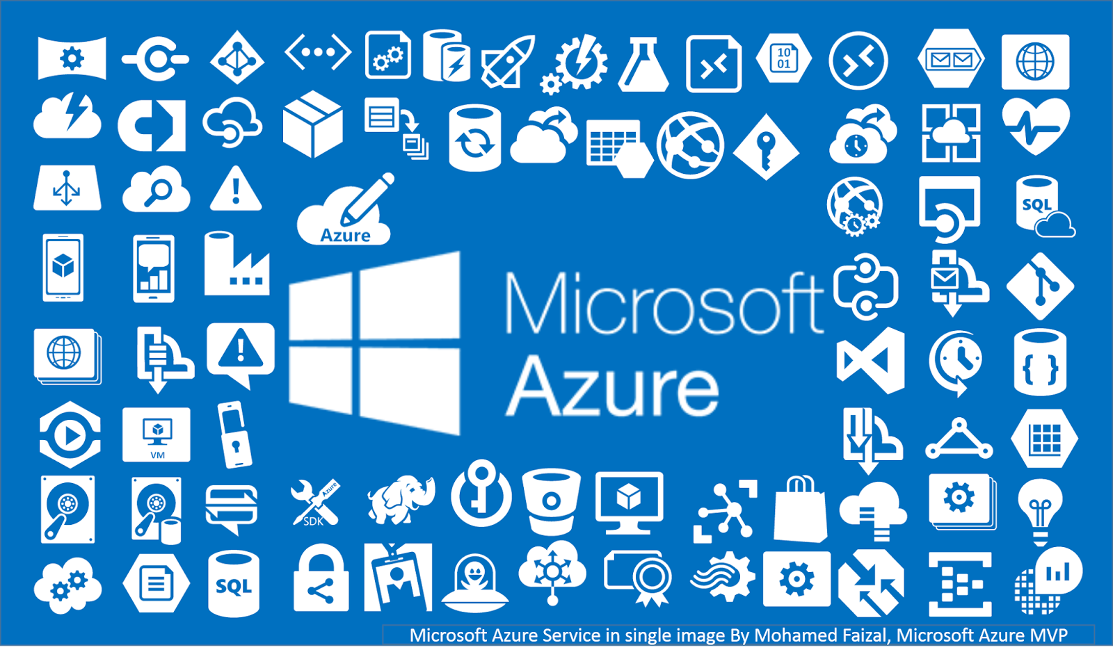 Come Across: Microsoft Azure Service in single image