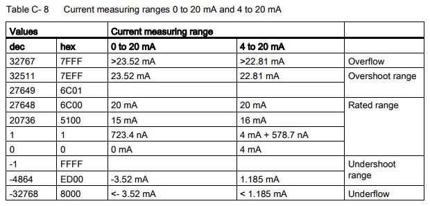Rangos de medida para intensidad tia portal v14