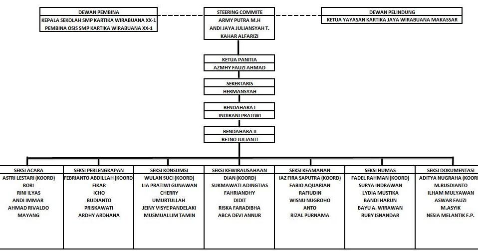 Struktur Panitia Panitia Pelaksana Reuni Akbar Smp K