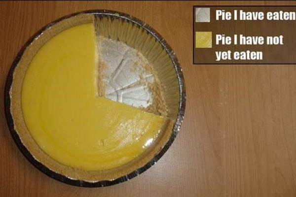 A Pie Chart For Pi Day