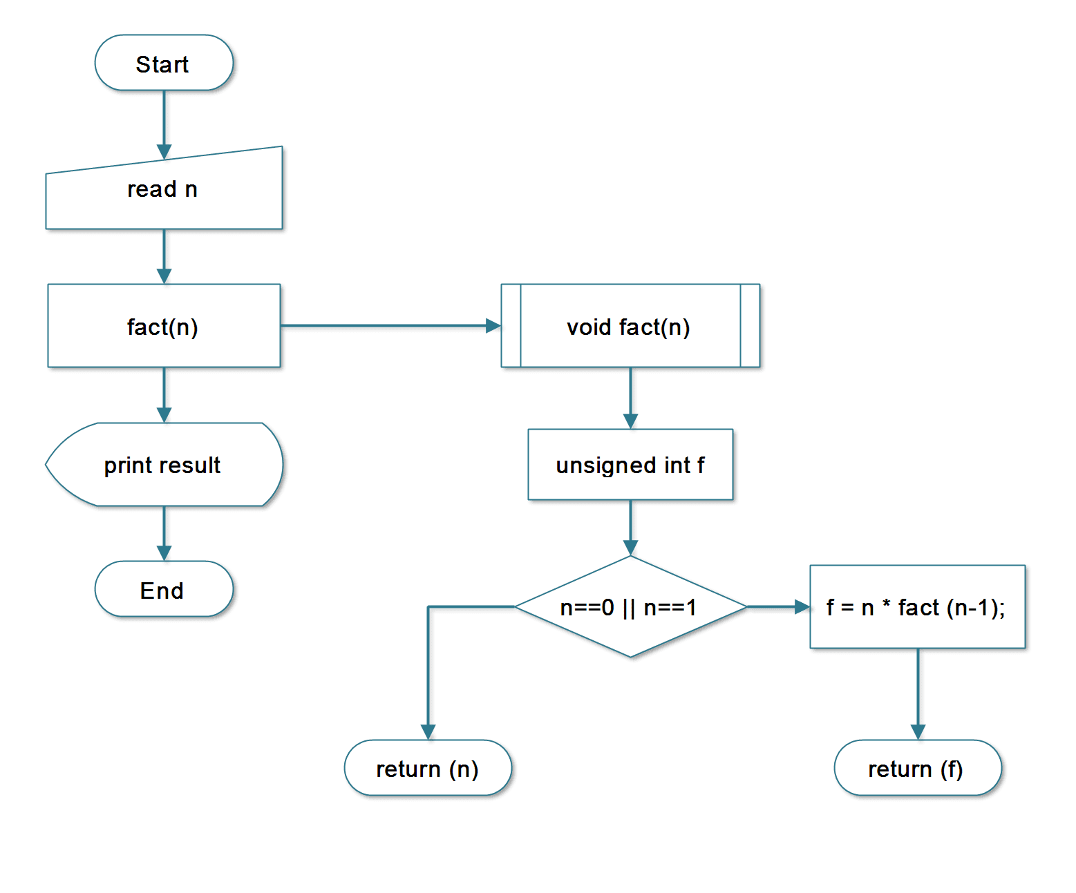 hydrological cycle diagram c program for solving quadratic flowchart of water cycle cell phone schematic diagram - C Program Flowchart