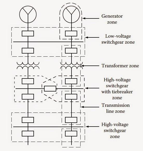 electrical circuit malfunctions