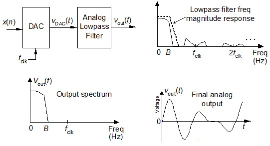 theory noise passive network